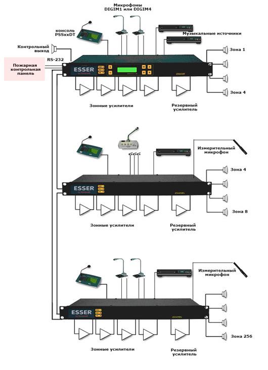 SINAPS-M / SINAPS-XM - Система для аудиотрансляции и эвакуации. Блок-схема