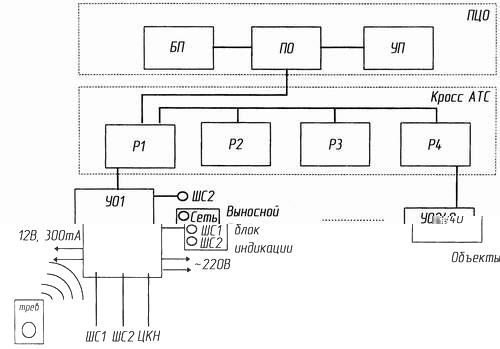 Диапазон рабочих температур, С: пульт оператора, ретранслятор устройство оконечное...  Структурная схема. от +1 до...