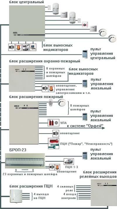 Интегрированное решение СКУД 'Кронверк' и ОПС 'Аккорд 512' .
