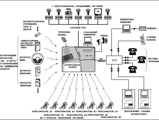 схемы пожарной сигнализации - Микросхемы.