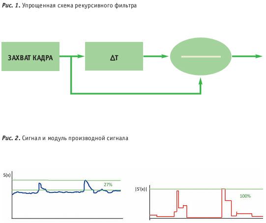 Следует отметить, что анализируются именно...  Изображение в... Выделение полезного сигнала на фоне может...
