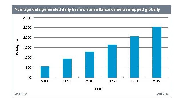График показывает средние данные с новых камер видеонаблюдения, подключаемых ежедневно по всему миру - с 2014 по 2019 год.