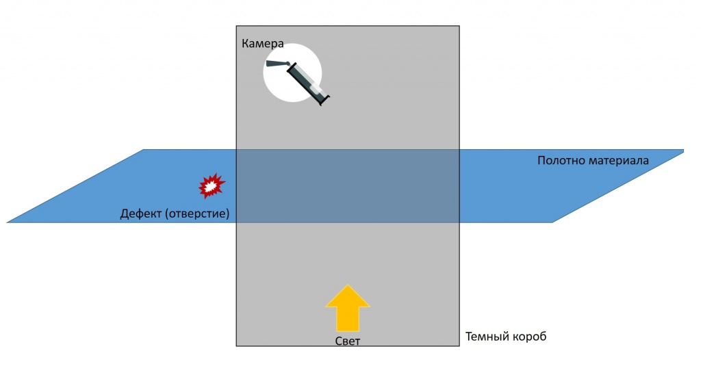 Схема видеосистемы Macroscop