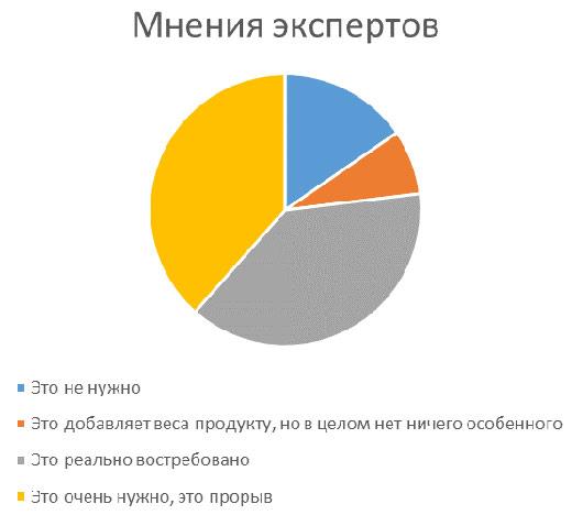 график мнения экспертов