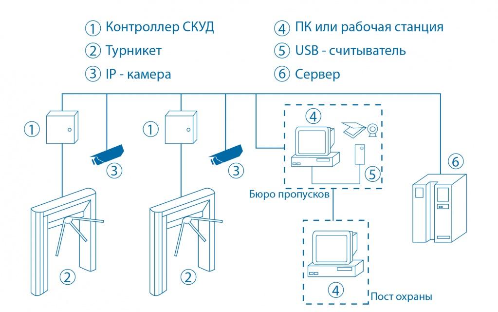 """Проходная предприятия"" Парсек"
