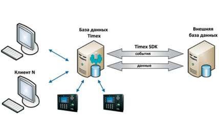Timex SDKМодуль SDK для интеграции со сторонними системами