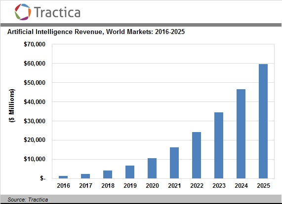 Tractica: Мировой рынок Artificial intelligence 2016-2025