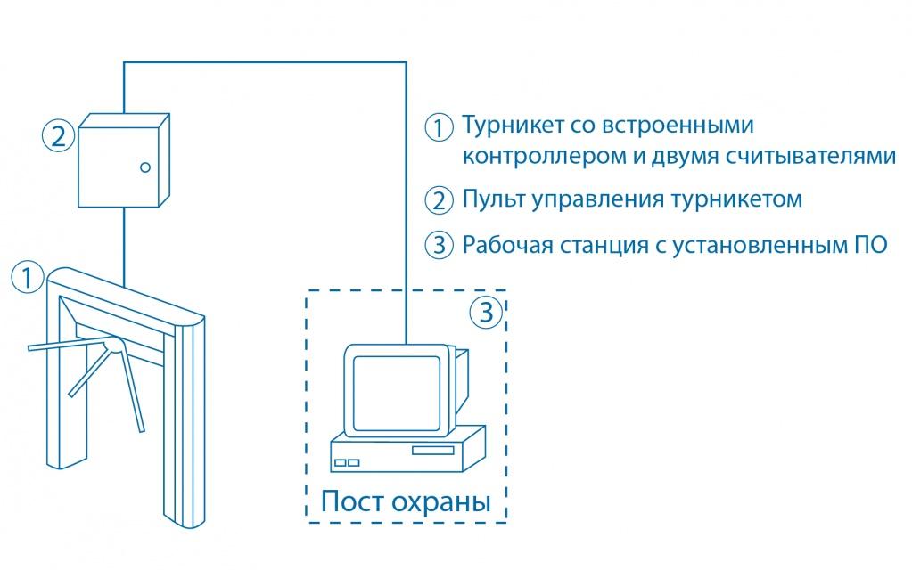 Проходная предприятия от Smartec